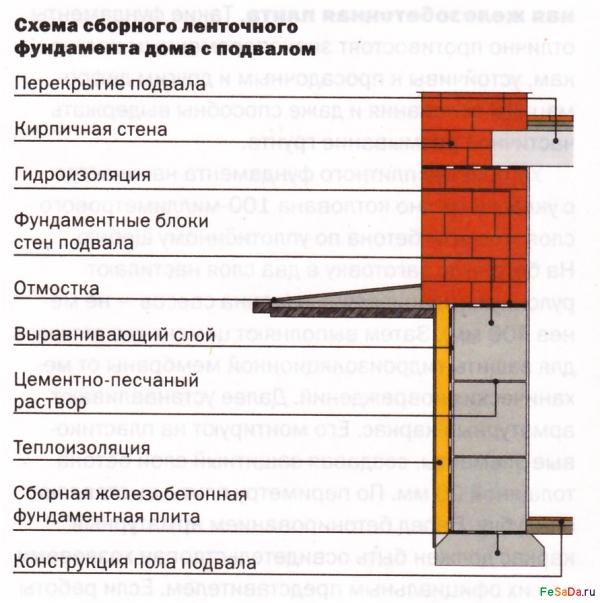 Как сделать ленточный фундамент для дома с подвалом