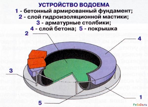 Схема устройства водоема, фонтана на даче или в загородном доме