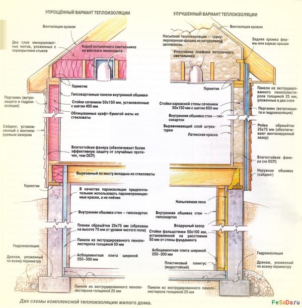Схема утепления потолочного