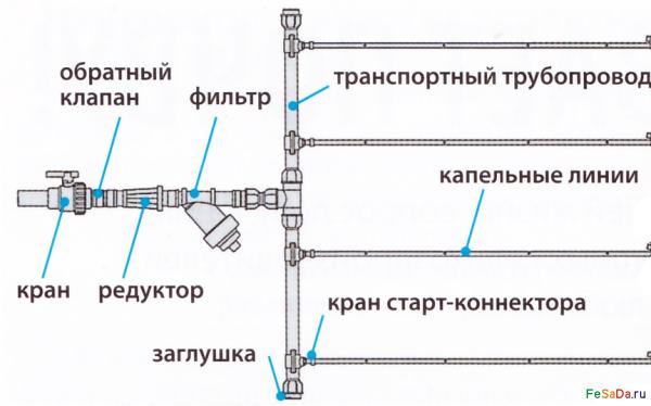 Капельную линию